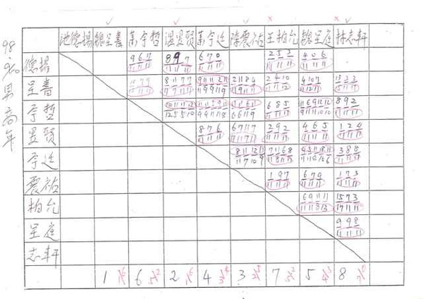 20090910男生高年級對戰成績.jpg