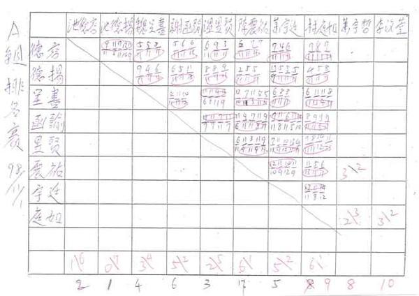 20091101A組對戰成績.jpg