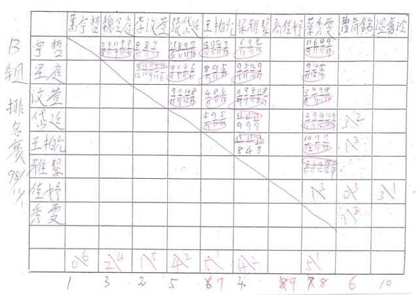 20091101B組對戰成績.jpg