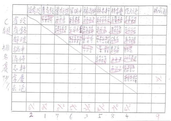 20091101C組對戰成績.jpg