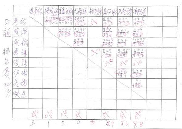 20091101D組對戰成績.jpg
