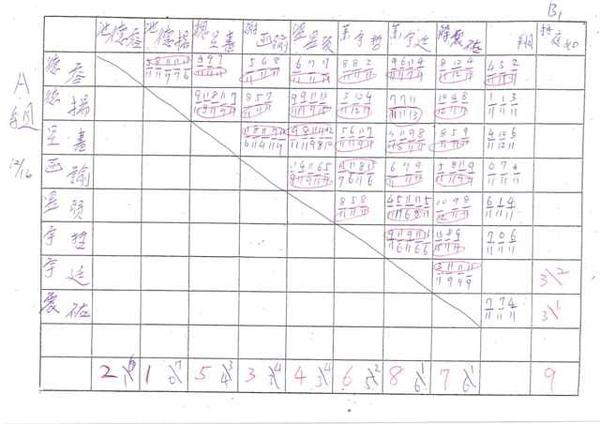 20091216A組對戰成績.jpg