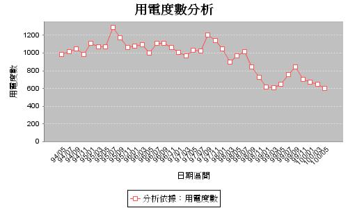 內湖用電度數追蹤100年06月