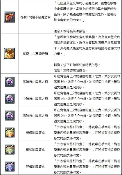 6.福袋內容(表格).png