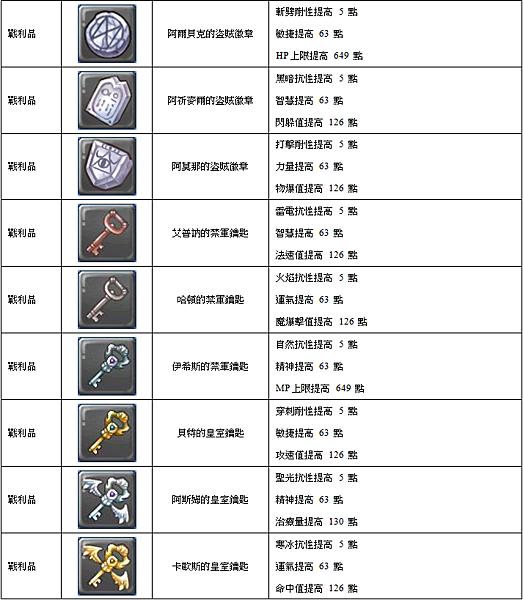 7.戰利品(表格).png