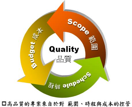專案管理成功要素