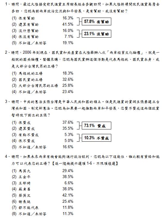 謝長廷訪中民調