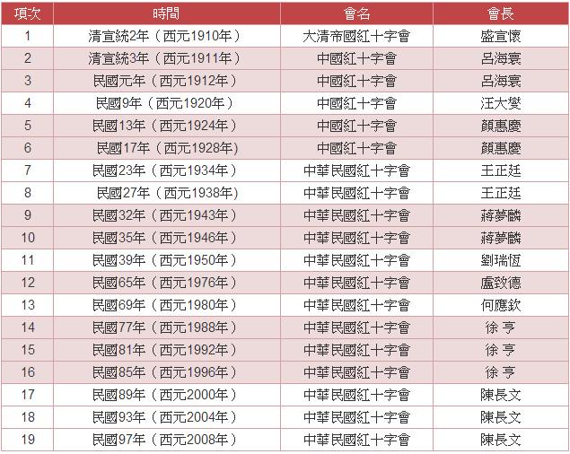 中華民國紅十字會歷任會長