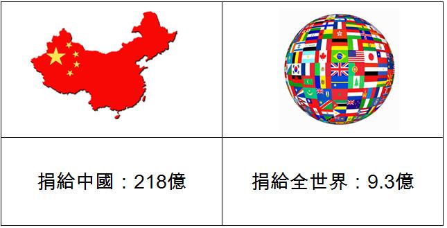 中華民國紅十字會捐款