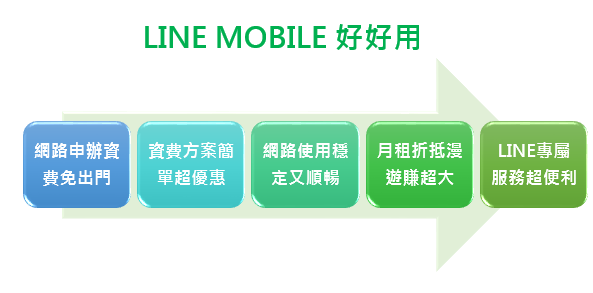 1-LINE MOBILE好好用.png