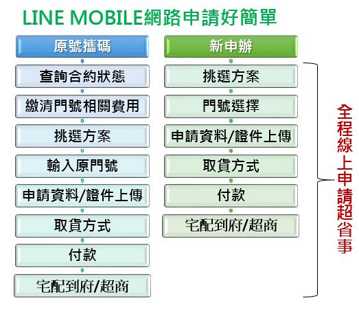 5-LINE MOBILE申請好簡單.png