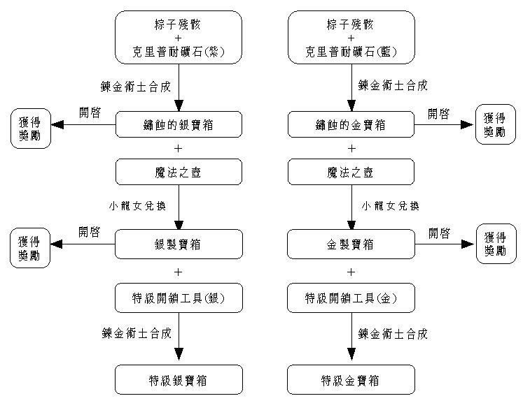 端午節流程圖