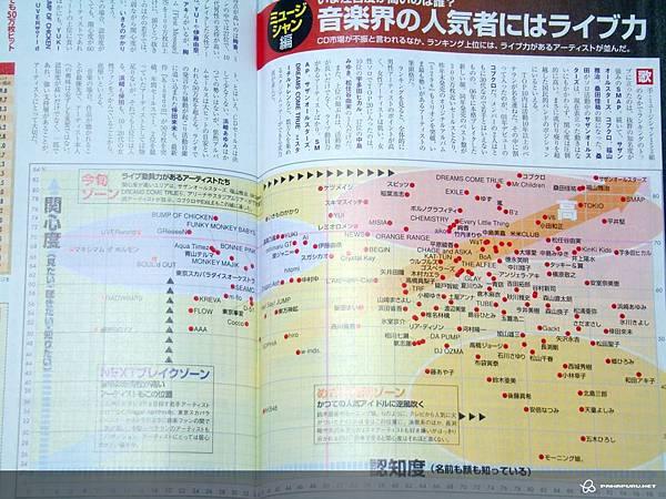 日本音樂界人氣分布圖