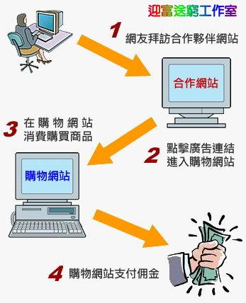 夥伴計劃步驟圖.jpg