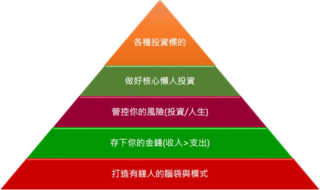 攻城師不說的秘密 - 投資金字塔