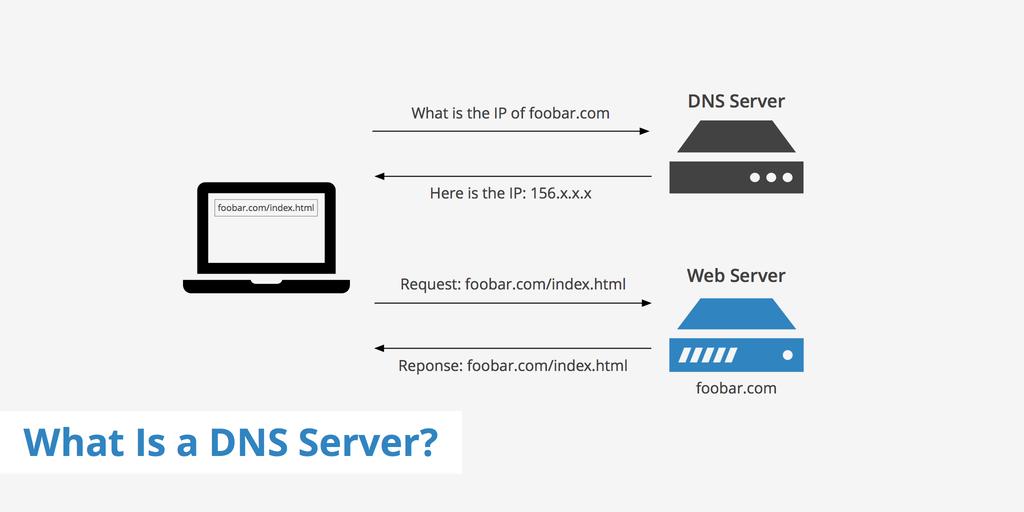 攻城濕不說的秘密 - 什麼是DNS伺服器