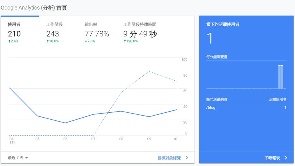 攻城濕不說的秘密 - Google Analytics