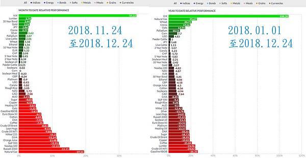 日日牛(365bulls.com)20181224投資札記-圖一:不管是近一個月以來(圖左)或是今年初以來(圖右),VIX報酬率都遙遙領先其他47項期貨商品