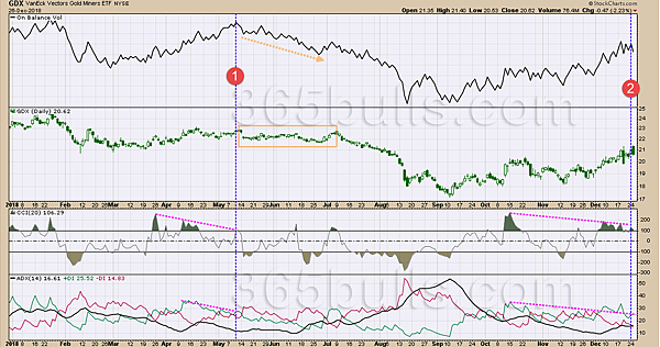 日日牛(365bulls.com)20181227技術指標綜覽-圖二:黃金類股指數ETF(GDX),似乎是美股的先行反向指標