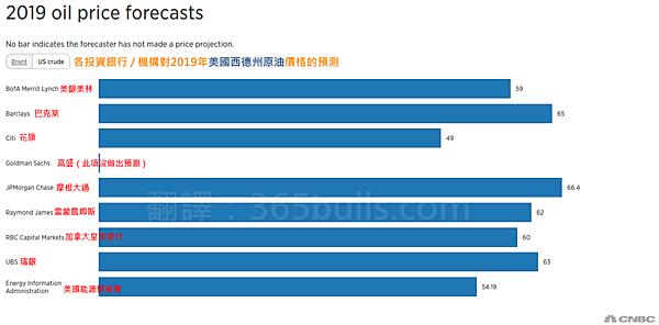 日日牛(365bulls.com)20181231投資札記-圖二:CNBC在2018年12月底針對各機構所做的2019年西德州原油價格預測調查