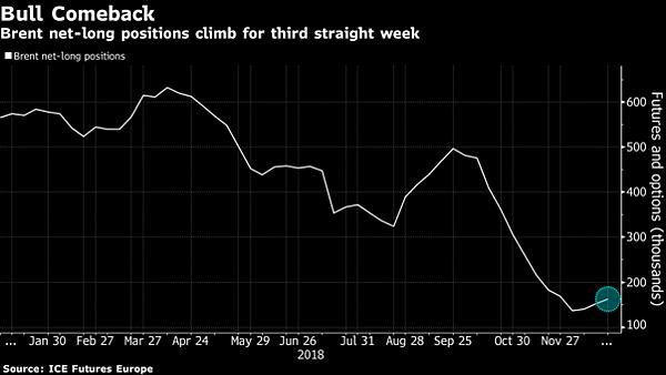 日日牛(365bulls.com)20181231投資札記-圖三:歐洲ICE期貨交易所數據顯示,看多布蘭特原油價格的部位(淨多單)連續第三週增加