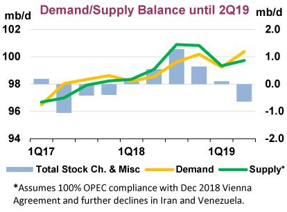 日日牛(365bulls.com)20181231投資札記-圖四:國際能源署(IEA)預估2019年第二季前全球原油市場供需即可重回平衡,接下來便供不應求