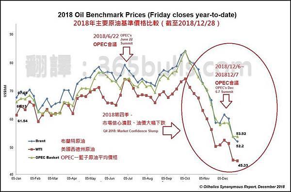 日日牛(365bulls.com)20181231投資札記-圖五:截至2018/12/28各主要原油基準價格的走勢比較
