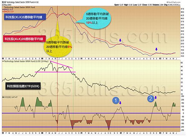日日牛(365bulls.com)20190104技術指標綜覽-圖一:2000年科技股(XLK)短期週均線跌破長期週均線超過一成,空頭趨勢已難以避免