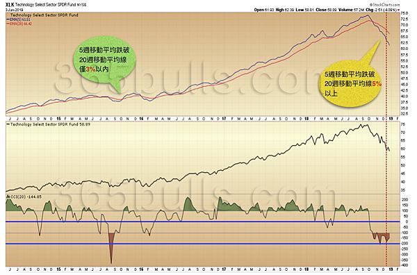 日日牛(365bulls.com)20190104技術指標綜覽-圖三:如今科技股(XLK)短期週均線跌破長期週均線已超過5%,搭配CCI週線跌破-200,仍必須有趨勢轉空的心理準備