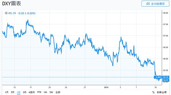 日日牛(365bulls.com)20190110快訊短評-圖二:美元指數(DXY)近一個月來呈現下跌趨勢