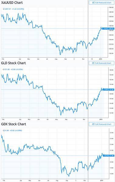 日日牛(365bulls.com)20190114投資札記-圖一:2018年11月中旬之後,現貨黃金(XAUUSD)、黃金指數ETF(GLD)、黃金類股(GDX)均開始走高