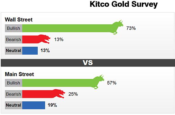 日日牛(365bulls.com)20190114投資札記-圖三:金拓(Kitco)在1/11發佈的黃金看好度調查結果,看好的華爾街人士有73%,獨立投資機構人士則有57%
