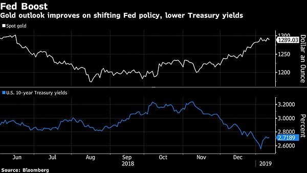 日日牛(365bulls.com)20190114投資札記-圖四:隨著10年期美國公債殖利率(藍線)走低,金價(白線)也隨之反向走高