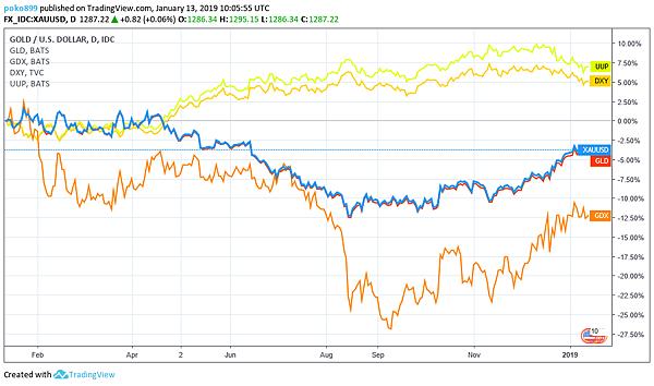 日日牛(365bulls.com)20190114投資札記-圖五:近一年來現貨黃金(XAUUSD)、黃金ETF(GLD)、黃金類股(GDX)和美元指數(DXY)、美元指數ETF(UUP)的走勢比較