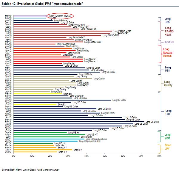日日牛(365bulls.com)20190321快訊短評-圖二:從2015年迄今美銀美林基金經理人調查列為最擁擠交易項目的演變