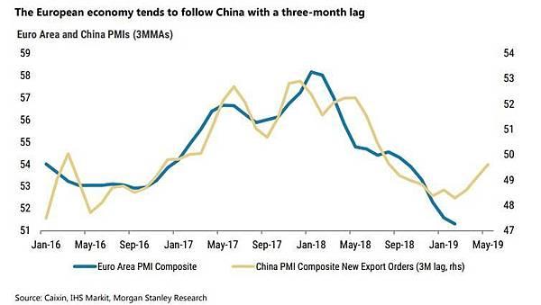 日日牛(365bulls.com)20190321快訊短評-圖三:歐洲經濟走勢通常隨著三個月前的中國經濟走勢亦步亦趨