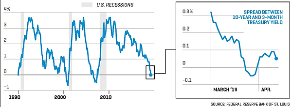 日日牛(365bulls.com)20190427投資札記-圖一:今年3月到4月下旬的美國3個月期與10年期公債殖利率利差變化