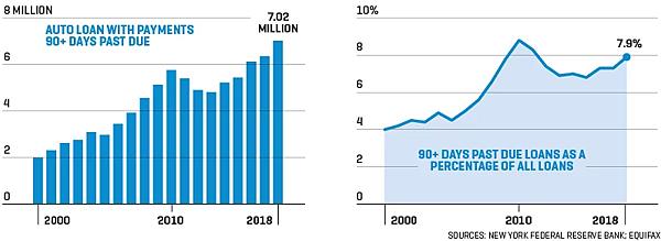 日日牛(365bulls.com)20190427投資札記-圖二:左:美國汽車貸款拖欠逾90天的人數變化;右:所有貸款中拖欠逾90天者的比例變化