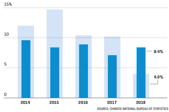 日日牛(365bulls.com)20190427投資札記-圖三:近幾年中國零售銷售(淺藍柱)與人均消費支出(深藍柱)的年增率比較