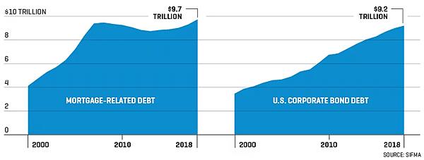 日日牛(365bulls.com)20190427投資札記-圖四:左:抵押貸款總額;右:美國企業債務總額。抵押貸款的激增在2007年造成了金融危機,近期美國企業債務高漲是否也將導致類似後果?