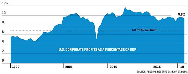 日日牛(365bulls.com)20190427投資札記-圖五:歷年美國企業利潤佔GDP的比重變化