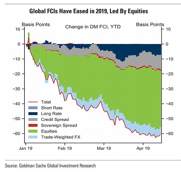 日日牛(365bulls.com)20190514快訊短評-圖一:高盛全球金融環境指數(FCI)走低,主要原因來自於股市的上漲