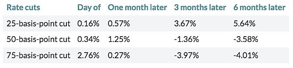 日日牛(365bulls.com)20190801市場評析-圖一:歷年來降息對美股後續不同期間的影響