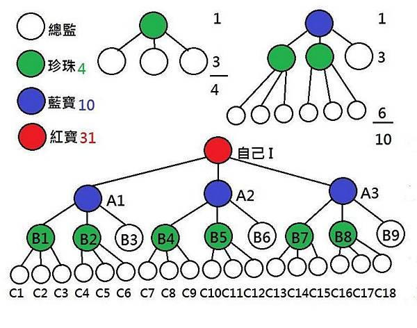 優極網紅寶的組織圖