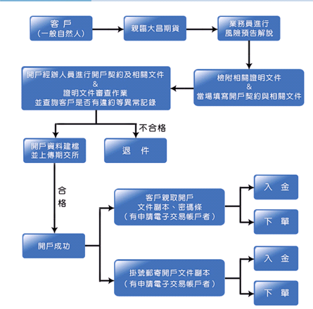 開戶流程圖.png