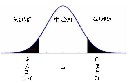 常態分佈圖