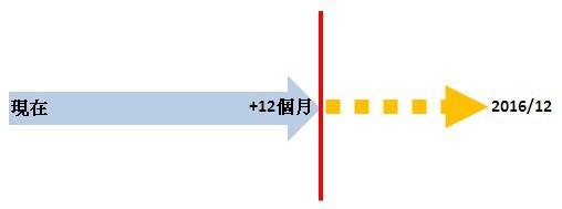 插隊方案延長.jpg