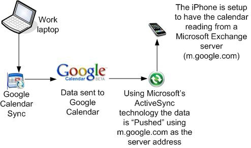 iphone-google-calendar-sync.jpg