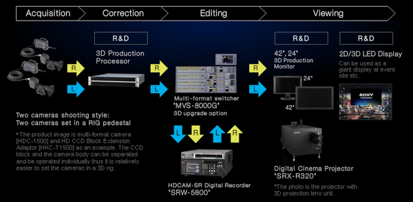 Sony 3D production solution.png
