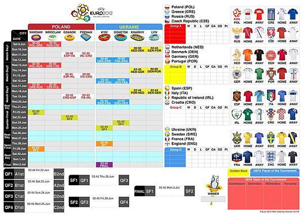 Euro2012_wallchart_byGooner_no4